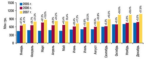 Динамика объема                                     аптечных продаж ЛС вденежном выражении в                                    январе– декабре 2005–2007  гг. суказанием                                     процента прироста посравнению спредыдущим                                     годом