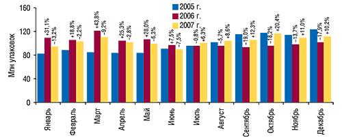 Динамика объема                                     аптечных продаж ЛС внатуральном выражении в                                    январе–декабре 2005–2007  гг. суказанием                                     процента прироста/убыли посравнению с                                    предыдущим годом