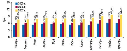 Динамика                                     средневзвешенной стоимости 1 упаковки ЛС в                                    январе–декабре 2005–2007  гг. суказанием                                     процента прироста посравнению спредыдущим                                     годом