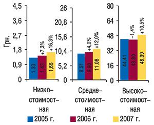 Средневзвешенная                                     стоимость 1  упаковки ЛС вразрезе ценовых ниш                                     в 2005–2007 гг. суказанием процента                                     прироста/убыли посравнению спредыдущим годом