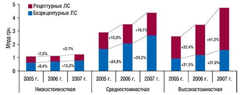 Объем продаж                                     рецептурных ибезрецептурных ЛС вденежном                                     выражении вразрезе ценовых ниш поитогам 2005–2007                                     г. суказанием процента прироста/убыли по                                    сравнению спредыдущим годом