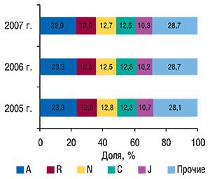 Удельный вес топ-5                                     крупнейших групп АТС-классификации первого                                     уровня вобщем объеме продаж ЛС вденежном                                     выражении поитогам 2005–2007 гг.