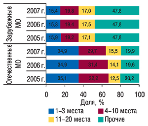Распределение                                     объема продаж отечественных изарубежных ЛС в                                    денежном выражении попозициям врейтинге                                     маркетирующих организаций суказанием удельного                                     веса (%) поитогам 2005–2007 гг.