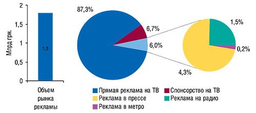 Распределение общего                                     объема рынка рекламы ЛС вразрезе различных                                     видов каналов коммуникации вценах open-rate в2007 г.