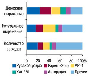 Распределение объемов                                     продаж рекламы ЛС нарадио вденежном,                                     натуральном (длительность, мин) выражении                                     и по количеству выходов потоп-5                                     радиостанциям в 2007  г.