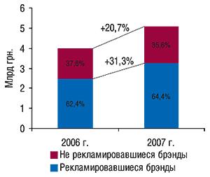 Распределение общего                                     объема рынка аптечных продаж безрецептурных                                     препаратов вразрезе рекламировавшихся ине                                     рекламировавшихся брэндов ЛС (сучетом                                     маркетирующей организации) вденежном выражении                                     в 2006 и2007 гг. суказанием процента прироста по                                    сравнению спредыдущим годом