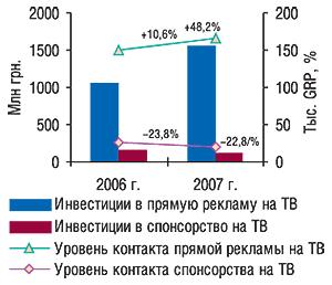 Объем инвестиций в                                    прямую рекламу испонсорство ЛС нателевидении в                                    денежном выражении иуровня контакта со                                    зрителями (рейтинг GRP) в2006–2007 гг. суказанием                                     процента прироста/убыли посравнению с                                    предыдущим годом