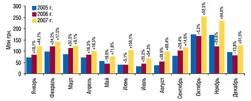 Динамика объемов                                     инвестиций впрямую рекламу ЛС нателевидении в                                    денежном выражении вянваре–декабре 2005–2007 гг. с                                    указанием процента прироста/убыли посравнению с                                    предыдущим годом