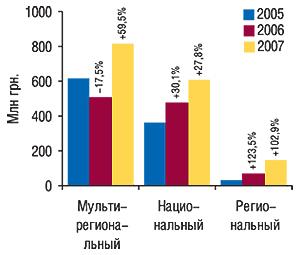 Объем продаж прямой                                     рекламы ЛС в денежном выражении вразрезе                                     типов телеканалов в2005–2007 гг. суказанием                                     процента прироста/убыли посравнению с                                    предыдущим годом