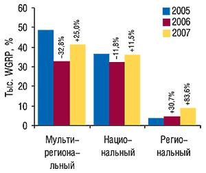 Объем продаж прямой                                     рекламы ЛС внатуральном выражении (рейтинг WGRP) в                                    разрезе типов телеканалов в2005–2007 гг. с                                    указанием процента прироста/убыли посравнению                                     с предыдущим годом