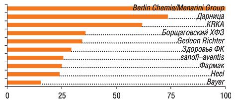 Ванкетах 100 респондентов упоминалось 33 компании                         11–20-е места врейтинге заняли: Nycomed, Sagmel,                         ratiopharm, Артериум Корпорация, Novartis, Bionorica, Ranbaxy,                         Bittner, Boehringer Ingelheim, GlaxoSmithKline