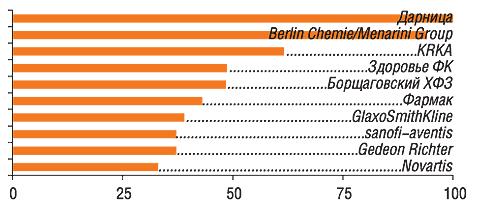 Ванкетах 82 респондентов упоминалось 44 компании                         11–20-е места врейтинге заняли: Артериум Корпорация,                         ratiopharm, Boehringer Ingelheim, Nycomed, Sagmel, Mili Healthcare, Концерн Стирол, Pfizer Inc., Actavis Group, Bionorica