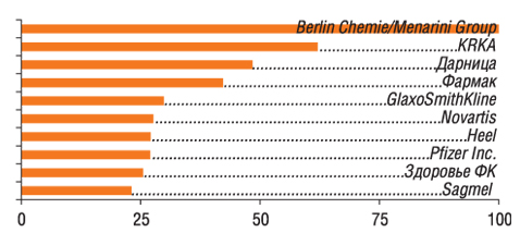 Ванкетах 100 респондентов упоминалось 30 компаний                         11–20-е места врейтинге заняли: Gedeon Richter, Bayer,                         sanofi-aventis, Борщаговский ХФЗ, Nycomed, ratiopharm, Ranbaxy, Boehringer Ingelheim, Actavis Group, Bionorica