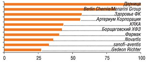 Ванкетах 80 респондентов упоминалось 47 компаний                         11–20-е места врейтинге заняли: ratiopharm, Sagmel, GlaxoSmithKline, Boehringer Ingelheim, Концерн Стирол, Pfizer Inc., Solvay Pharmaceuticals, Zentiva, Teva, Красная звезда