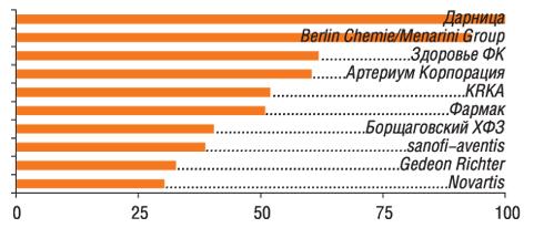Ванкетах 83 респондентов упоминалось 49 компаний                         11–20-е места врейтинге заняли: GlaxoSmithKline, Nycomed, ratiopharm, Boehringer Ingelheim, Actavis Group, Bittner, Bionorica, Servier, Heel, Концерн Стирол