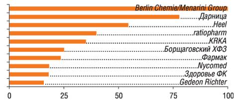 Ванкетах 100 респондентов упоминалось 24 компании                         11–20-е места врейтинге заняли: GlaxoSmithKline, Sagmel,                         Novartis, Bayer, sanofi-aventis, Boehringer Ingelheim, Bionorica, Артериум Корпорация, Pfizer Inc., Solvay Pharmaceuticals