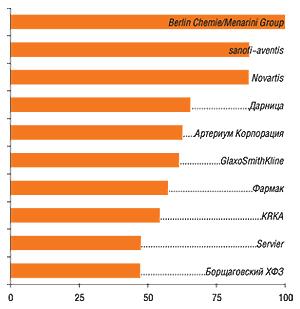 11–30-е места врейтинге заняли: Heel, Gedeon Richter, Здоровье ФК, Bayer, Nycomed, Boehringer Ingelheim, ratiopharm, Actavis Group, Sagmel, Solvay Pharmaceuticals, Pfizer Inc., Ranbaxy, Bittner, Стада-Нижфарм, Zentiva, Bionorica, Genom Biotech, Mili Healthcare, Egis, BMS
