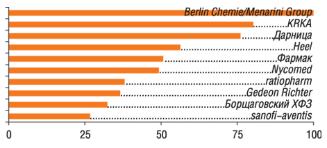 Ванкетах 100 респондентов упоминалось 26 компаний                         11–20-е места врейтинге заняли: Bayer, Novartis, Sagmel, Pfizer Inc., Здоровье ФК, GlaxoSmithKline, Solvay Pharmaceuticals, Артериум Корпорация, Servier, Boehringer Ingelheim