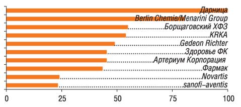 Ванкетах 83 респондентов упоминалось 45 компаний                         11–20-е места врейтинге заняли: Sagmel, GlaxoSmithKline, Actavis Group, Витамины, Heel, Pfizer Inc., Bittner, BMS, Schering-Plough Corp., Bayer