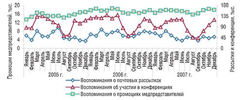 Помесячная динамика                                     промоционной активности попродвижению ЛС в                                    январе 2005 г. – декабре 2007 г., основанная на                                    воспоминаниях врачей