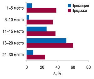 Прирост аптечных продаж                                     иколичества воспоминаний врачей о промоциях                                     препаратов попозициям врейтинге топ-30 наиболее                                     промотируемых ЛС в2007 г. (посравнению с2006 г.)