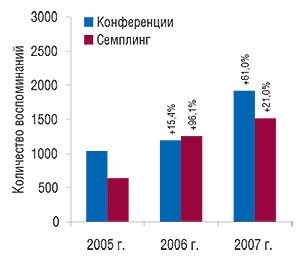 Количество                                     воспоминаний врачей об участии вконференциях и                                    семплинге, направленных напродвижение                                     БИСОПРОЛОЛА-РАТИОФАРМ, в2005–2007 гг. суказанием                                     процента прироста посравнению спредыдущим                                     годом