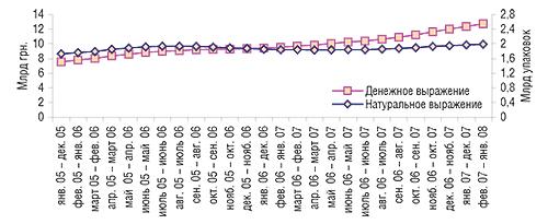 Скользящая                                     годовая сумма объема розничного фармрынка в                                    денежном инатуральном выражении вянваре 2005 –                                     январе 2008 г.