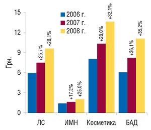 Средневзвешенная                                     стоимость 1 упаковки различных категорий товаров                                     «аптечной корзины» вянваре 2006–2008 гг. с                                    указанием процента прироста посравнению                                     сянварем предыдущего года