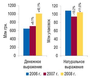 Объем аптечных                                     продаж ЛС вденежном инатуральном выражении в                                    январе 2006–2008 гг. суказанием процента прироста                                     /убыли посравнению сянварем предыдущего года