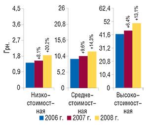 Средневзвешенная                                     стоимость 1 упаковки ЛС вразрезе ценовых ниш в                                    январе 2006–2008 гг. суказанием процента прироста                                     посравнению сянварем предыдущего года
