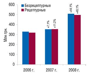 Объем аптечных                                     продаж рецептурных ибезрецептурных ЛС в                                    денежном выражении вянваре 2006–2008 гг. с                                    указанием процента прироста посравнению с                                    январем предыдущего года