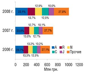 Удельный вес                                     топ-5 крупнейших групп АТС-классификации первого                                     уровня пообъемам продаж вденежном выражении в                                    январе 2006–2008 гг.