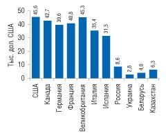 Рис. 2. Объем ВВП надушу населения вСША, Канаде, Германии, Франции, Великобритании, Италии, Испании, а также висследуемых странах СНГ втекущих ценах в2007 г.