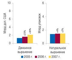 Рис. 5. Объем рынка ЛС вУкраине вденежном (оптовые цены) инатуральном выражении в2005–2007 гг. суказанием процента прироста посравнению спредыдущим годом поданным «Фармстандарт»