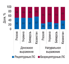 Рис. 15. Удельный вес рецептурных ибезрецептурных препаратов вобщем объеме аптечных продаж ЛС встранах СНГ вденежном (оптовые цены) инатуральном выражении за первые 9 мес 2007 г.