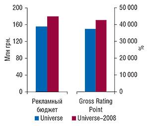 Сравнение объема                                     инвестиций вТВ-рекламу ЛС иуровня ее контакта                                     созрителем поитогам января–февраля 2008 г.,                                     рассчитанных по«Universe» и«Universe-2008»