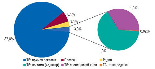 Распределение объема                                     рекламных бюджетов ЛС поосновным типам                                     рекламоносителей вянваре–феврале 2008 г. (данные                                     поТВ – «Universe-2008»)