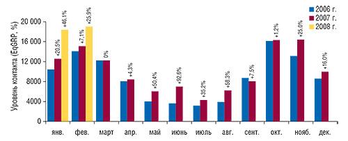 Динамика уровня                                     контакта созрителем ТВ-рекламы ЛС вянваре 2006 –                                     феврале 2008 г. суказанием процента прироста/убыли                                     посравнению саналогичным периодом предыдущего                                     года («Universe»)