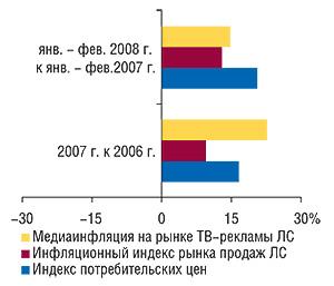 Уровень медиаинфляции                                     нарынке ТВ-рекламы ЛС («Universe»), инфляционный                                     индекс рынка аптечных продаж ЛС ииндекс                                     потребительских цен (источник: Госкомстат                                     Украины) в2007 г. ивянваре–феврале 2008 г.