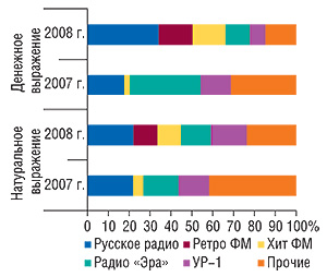 Распределение объемов                                     продаж рекламы ЛС нарадио вденежном и                                    натуральном (длительность, мин) выражении потоп-5                                     радиостанциям вянваре–феврале 2007–2008гг.