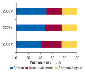 Удельный вес различных                                     типов ТТ поУкраине вцелом посостоянию на1.01.2005                                     г., 1.01.2007 г. и1.01.2008 г.