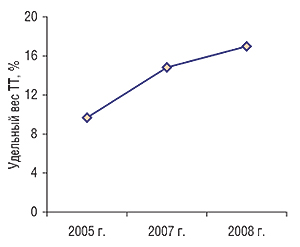 Динамика удельного веса                                     ТТ, принадлежащих СПД, посостоянию на1.01.2005 г.,                                     1.01.2007 г. и1.01.2008 г.