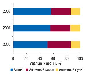 Удельный вес различных                                     типов ТТ, принадлежащих СПД, посостоянию                                     на 1.01.2005 г., 1.01.2007 г. и1.01.2008 г.