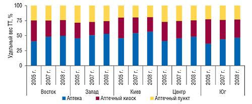 Удельный вес различных                                     типов ТТ вразрезе регионов Украины посостоянию                                     на1.01.2005 г., 1.01.2007 г. и1.01.2008 г.