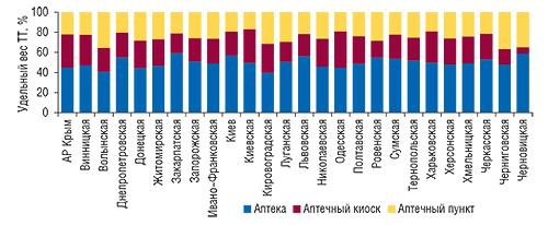 Удельный вес различных                                     типов ТТ вразрезе всех областей Украины,                                     АРКрым иг.Киева посостоянию на1.01.2008 г.