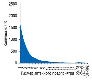 Распределение                                     количества СХ взависимости от размеров                                     аптечного предприятия посостоянию на1.01.2008 г.
