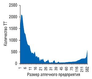 Распределение                                     количества ТТ взависимости от размеров                                     аптечного предприятия посостоянию на1.01.2008 г.