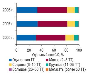 Удельный вес СХ в                                    разрезе размеров аптечного предприятия по                                    состоянию на1.01.2005 г., 1.01.2007г. и1.01.2008 г.