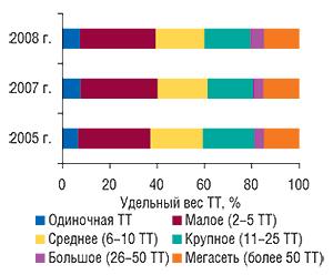 Удельный вес ТТ в                                    разрезе размеров аптечного предприятия по                                    состоянию на1.01.2005 г., 1.01.2007 г. и1.01.2008 г.
