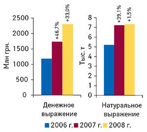 Объем импорта ГЛС в                                    денежном инатуральном выражении вI кв. 2006–2008 гг.                                     суказанием процента прироста посравнению сI кв.                                     предыдущего года